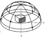 Hemisphere kits